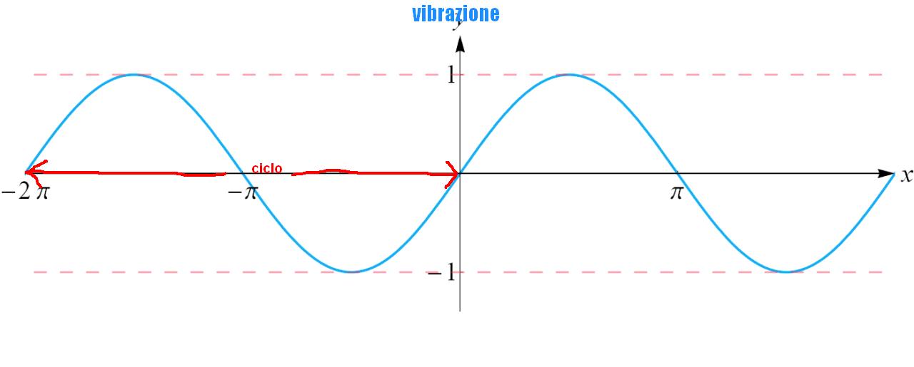 La vibrazione e il ciclo